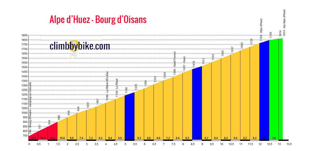 LB Alpe d'Huez elite squad