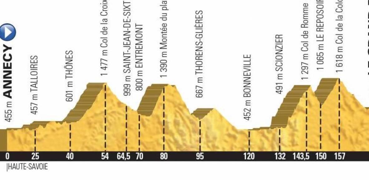 L'Etape du Tour des Serieux